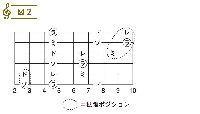 スケール入門(10)