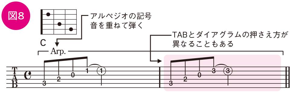 ベーシックテクニック(22)