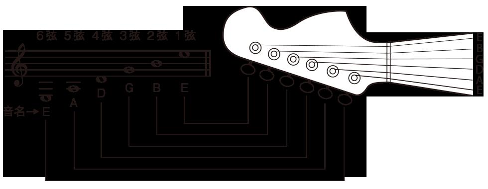 はじめてのエレキギター(23)