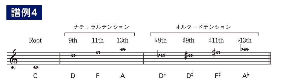 やさしく覚えるテンションコード(10)