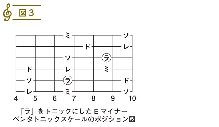 スケール入門(13)