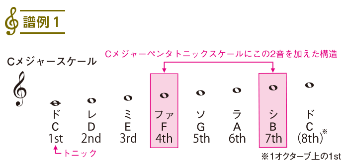 スケール入門2(3)