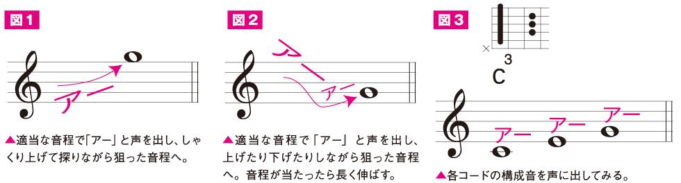 オリジナル曲を作ろう前編(5)