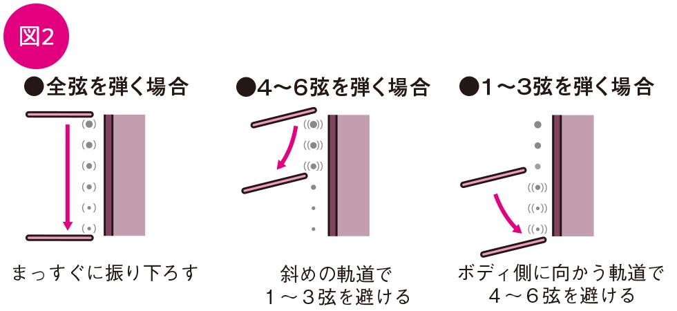 ベーシックテクニック(7)