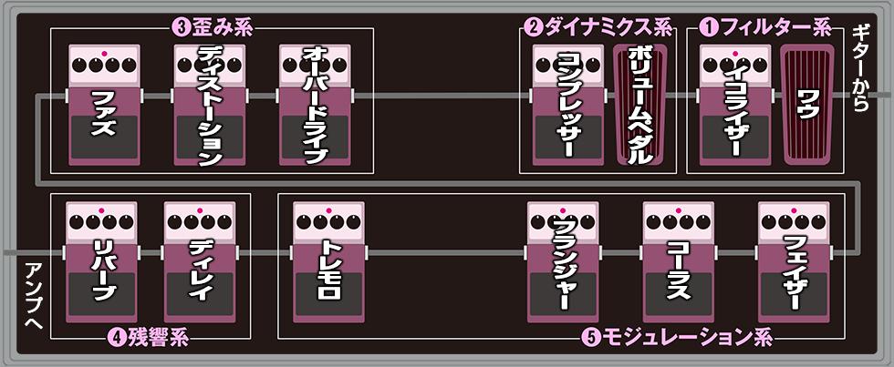エフェクターの接続前編(1)
