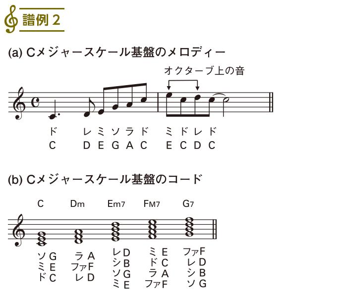 スケール入門(3)
