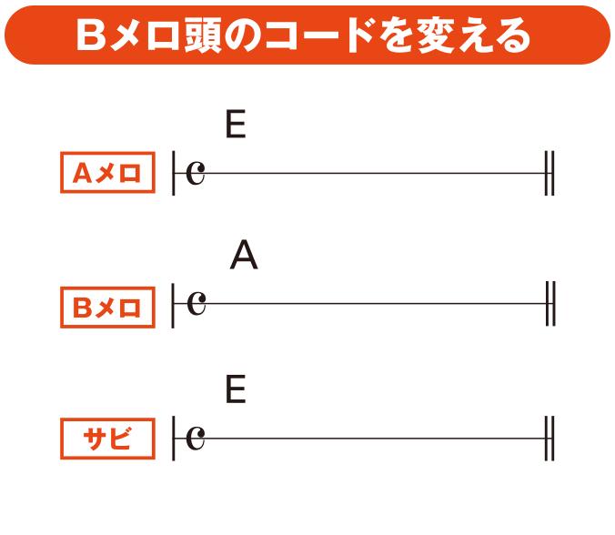 大石昌良のシンガーソングライター実践塾(10)