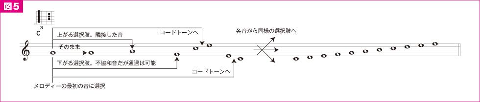 オリジナル曲を作ろう前編(9)
