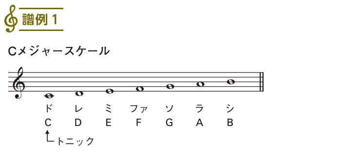 スケール入門(2)