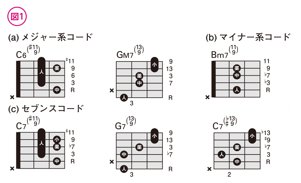 やさしく覚えるテンションコード(4)
