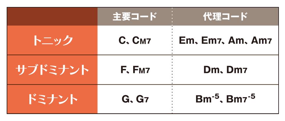 大石昌良のシンガーソングライター実践塾(16)