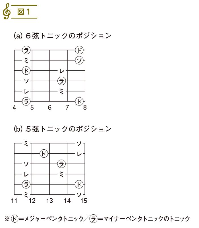 スケール入門(8)