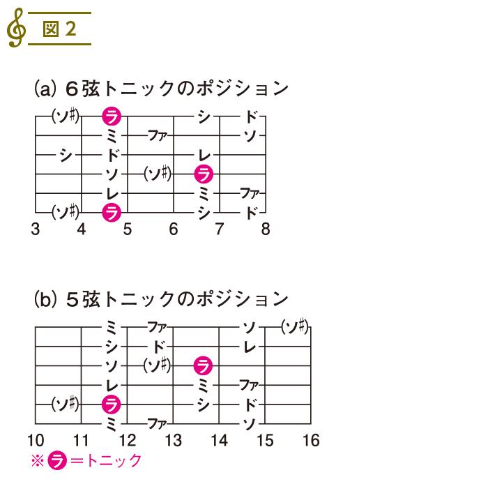 スケール入門2(13)