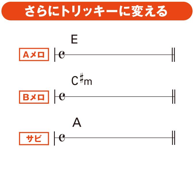 大石昌良のシンガーソングライター実践塾(11)