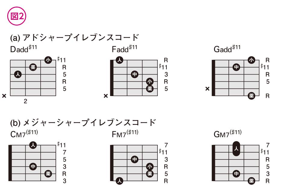 やさしく覚えるテンションコード(9)