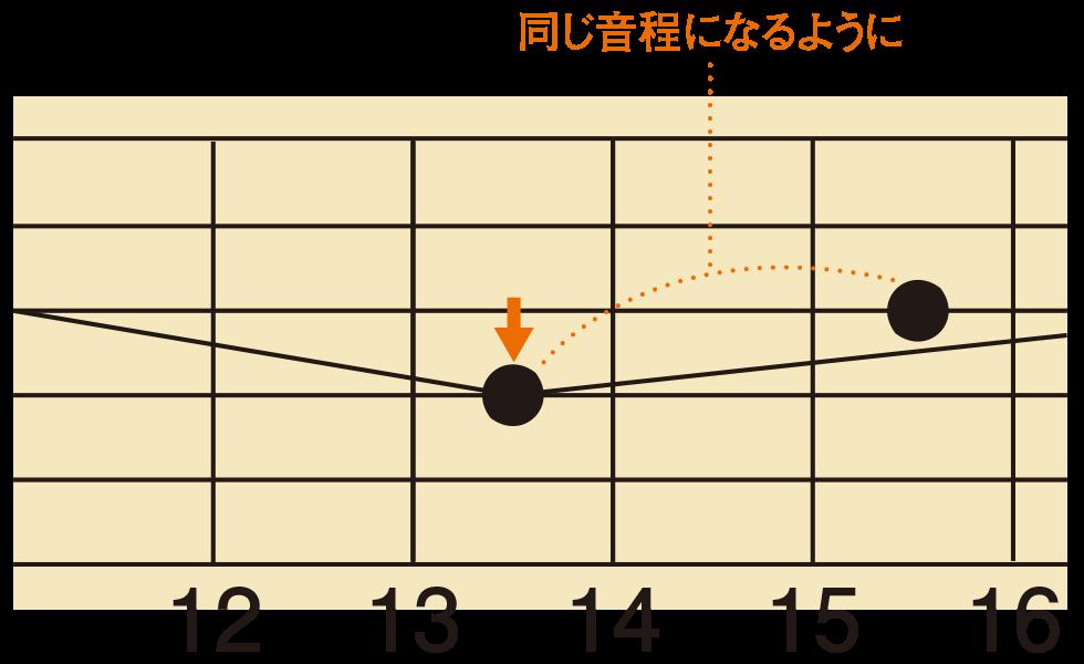 チョーキング入門書(3)
