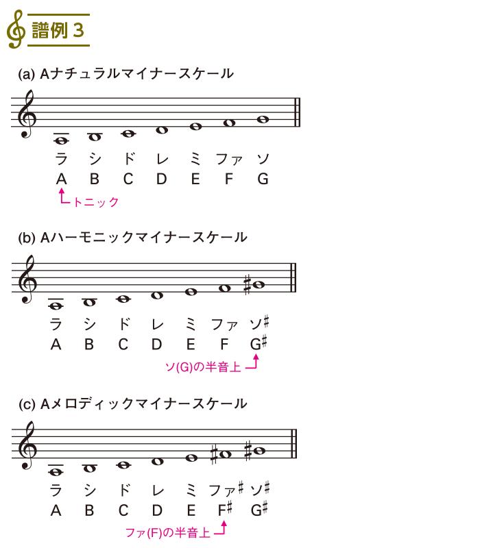 スケール入門2(11)