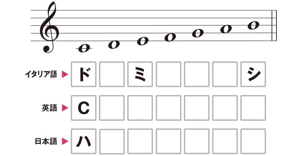 ギター模試(11)