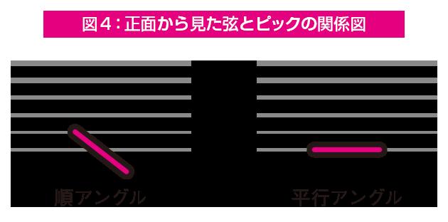 はじめてのエレキギター(19)
