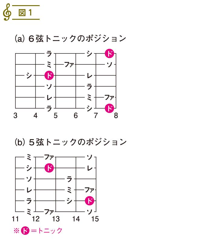 スケール入門2(5)
