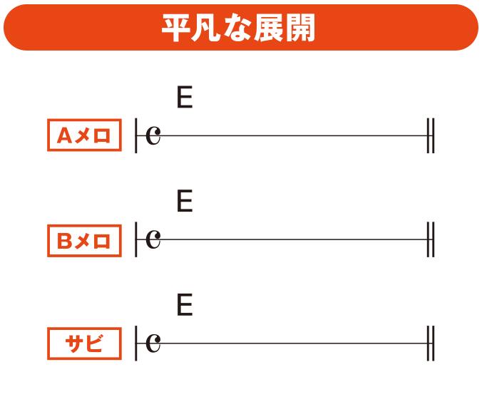 大石昌良のシンガーソングライター実践塾(9)