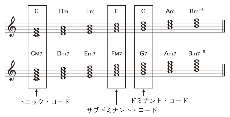 大石昌良のシンガーソングライター実践塾(15)