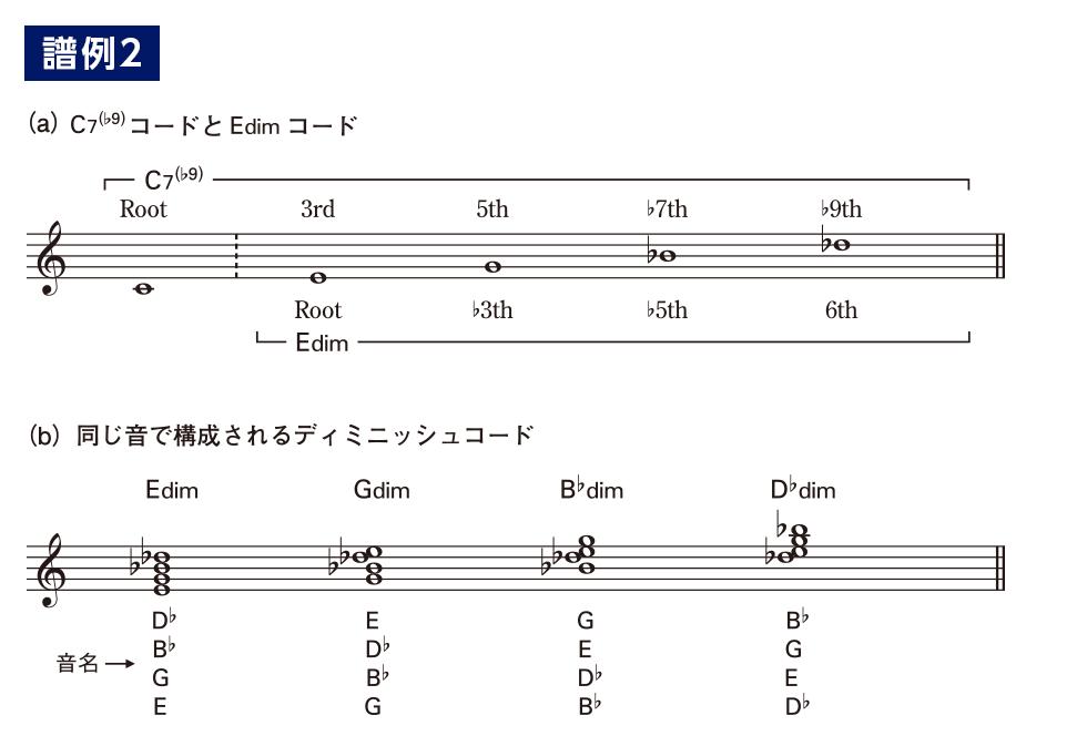 やさしく覚えるテンションコード(7)